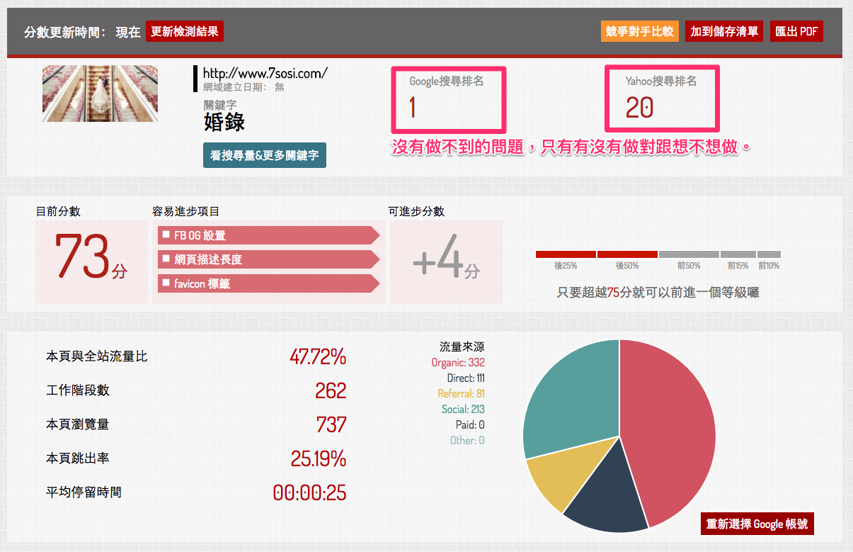 七囍 studio 透過 awoo seo 工具「球來就打」檢測的結果